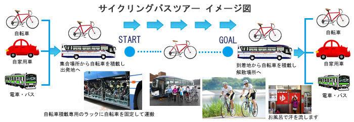 サイクリングバスツアー